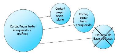 """Durante el refinamiento del Backlog, los PBIs grandes (a menudo llamados """"Epics"""") cerca de la parte superior del Backlog del Producto se dividen en finas porciones de funciones verticales (""""Historias""""), y no fases de ejecución horizontales."""