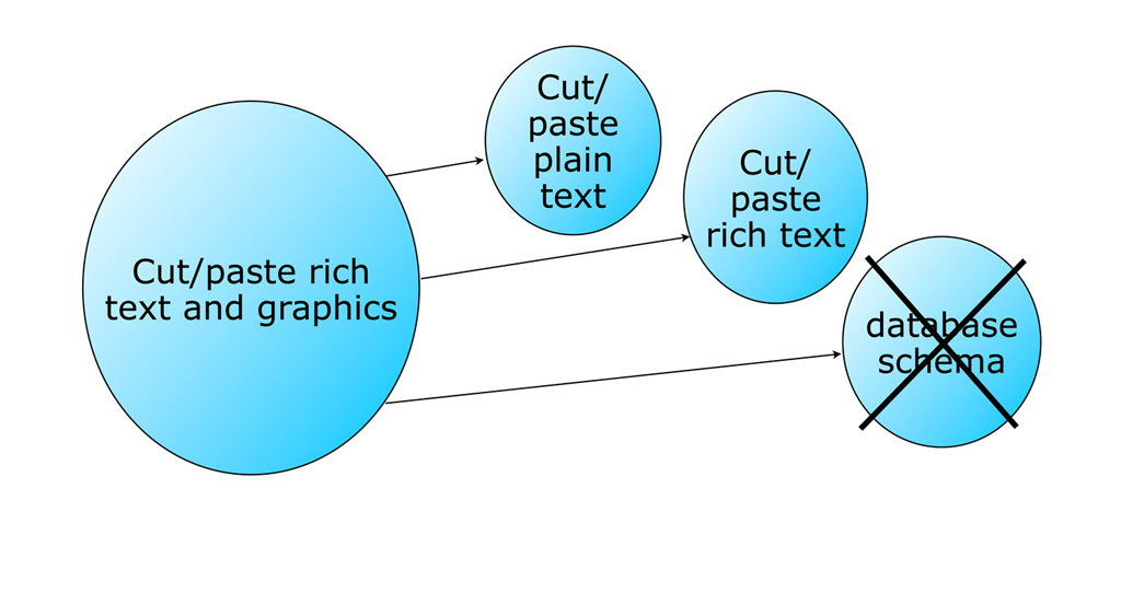 "Figure 6: During Backlog Refinement, large PBIs (often called ""epics"") near the top of the Product Backlog are split into thin vertical feature slices (""stories""), not horizontal implementation phases."