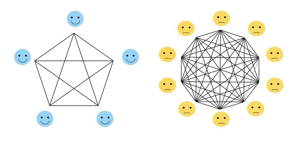 Las vías de comunicación aumentarán como el cuadrado del tamaño del equipo