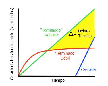 La línea verde recta representa el objetivo general de los métodos ágiles: entrega rápida y sostenible de las funciones valiosas.