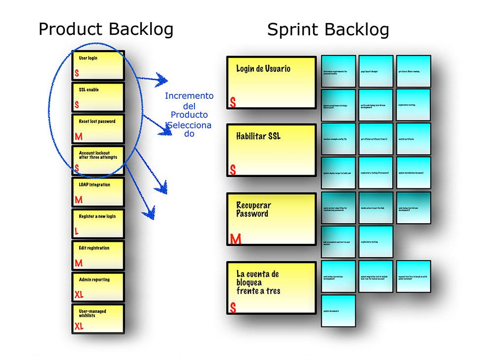 Los resultados de la Reunión de Planificación del Sprint son Ítems del Product Backlog (PBIs) comprometidos y Sprint Tasks subordinadas