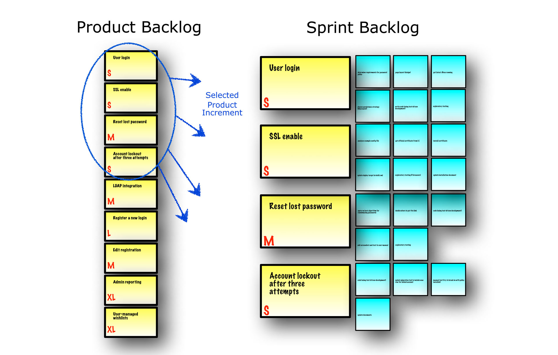 Sprint Planning Meeting outcome scrum reference card scrum reference card