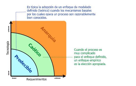 En un marco empírico, Scrum es apropiado para trabajos que incluyan requisitos con un alto grado de incertidumbre y/o incertidumbre técnica