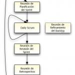 flujo de Scrum