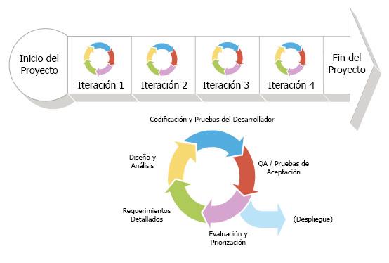 Scrum combina todas las actividades de desarrollo en cada iteración, adaptándose a las realidades emergentes, en intervalos fijos