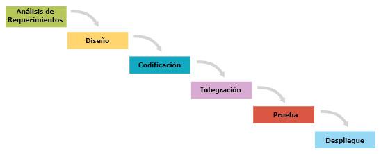 """el desarrollo tradicional en """"cascada"""" depende de una perfecta comprensión de los requisitos del producto desde el principio y un mínimo de errores en cada fase"""